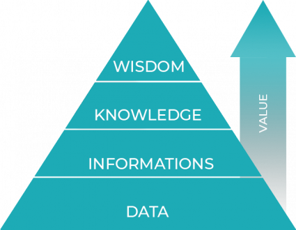 Classe Affaires - From Data to Wisdom